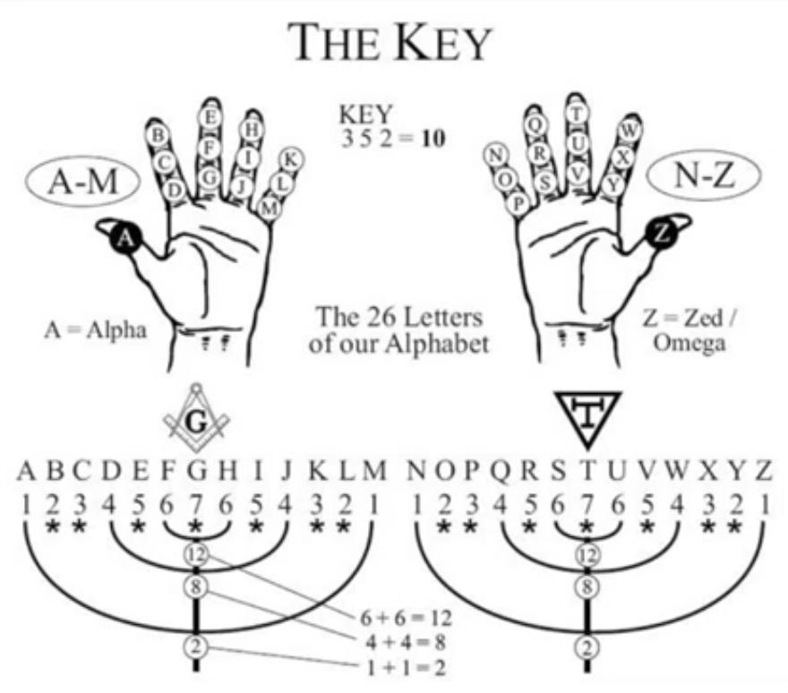 Bible numerology 12 photo 4