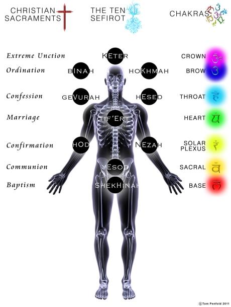 Full System-Kabbalah-Chakra-Sacramentscopy