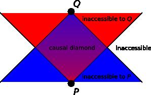 causal-diamond