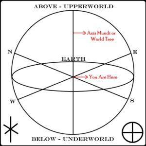 circle-casting-diagram1- axis mundi