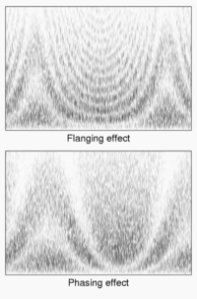 200px-Flanging_vs_Phasing_effect