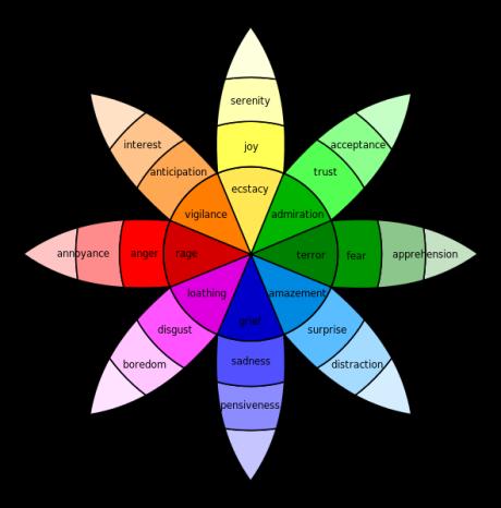 Plutchik-wheel.svg